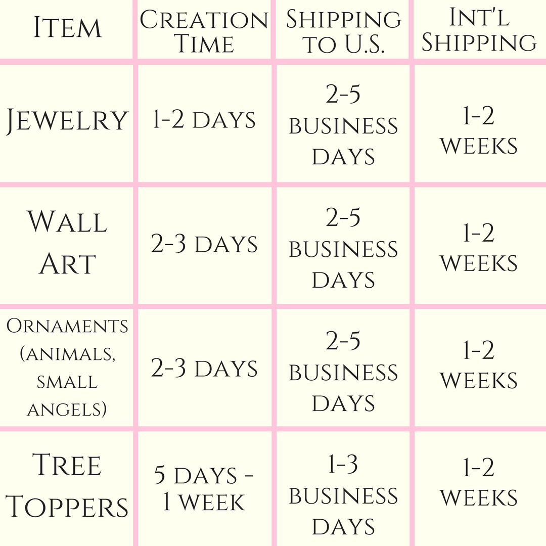 Creation and Shipping Times